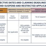 Social Security - new filing strategies